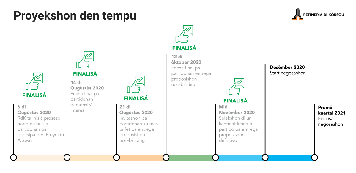 project-arawak-timeline-pap-2020
